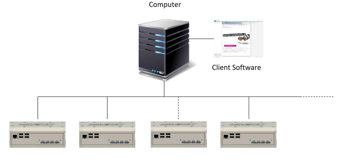 BMT Steuerungen Netzwerk