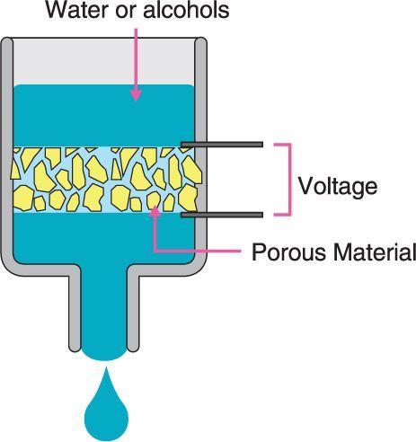 Aufbau Elektro Osmose Pumpen