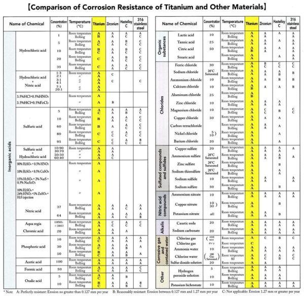 Material-Vergleichstabelle - Korrosionsbeständigkeit