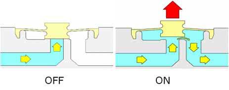 Funktionsweise 2/2-Wege mediengetrennte Magnetventil