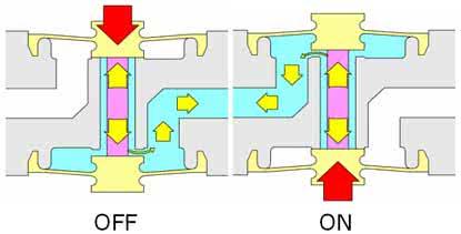 Funktionsweise 3/2-Wege mediengetrennte Magnetventil